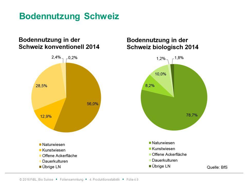 Bodennutzung Schweiz © 2016 FiBL, Bio Suisse Foliensammlung 4. Produktionsstatistik Folie 4.9