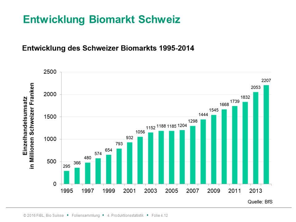 Entwicklung Biomarkt Schweiz © 2016 FiBL, Bio Suisse Foliensammlung 4.