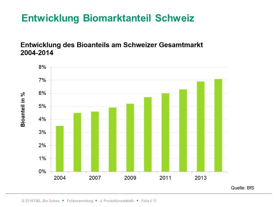 Entwicklung Biomarktanteil Schweiz © 2016 FiBL, Bio Suisse Foliensammlung 4.