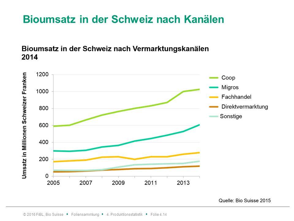 Bioumsatz in der Schweiz nach Kanälen © 2016 FiBL, Bio Suisse Foliensammlung 4.