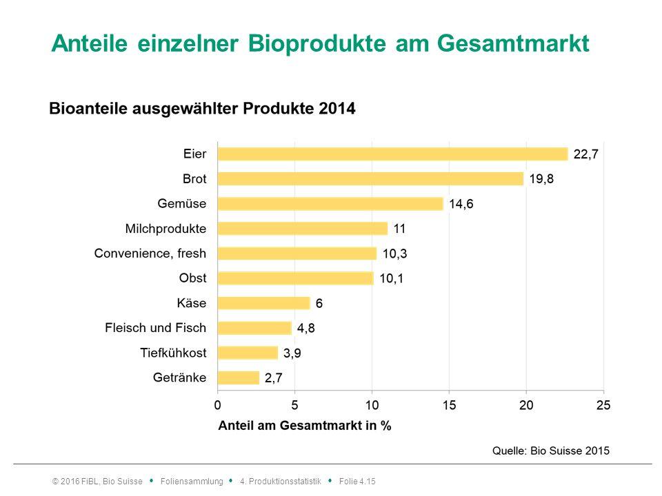 Anteile einzelner Bioprodukte am Gesamtmarkt © 2016 FiBL, Bio Suisse Foliensammlung 4.