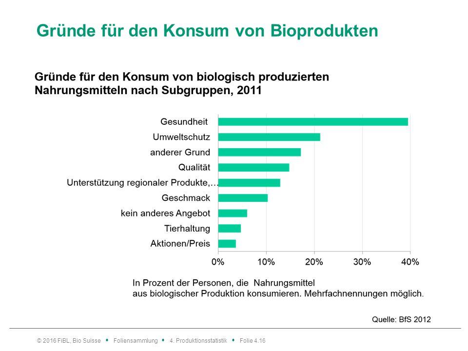 Gründe für den Konsum von Bioprodukten © 2016 FiBL, Bio Suisse Foliensammlung 4.