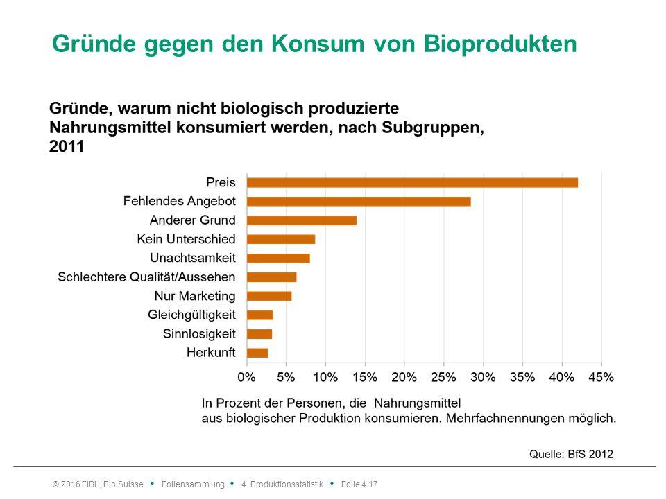 Gründe gegen den Konsum von Bioprodukten © 2016 FiBL, Bio Suisse Foliensammlung 4.