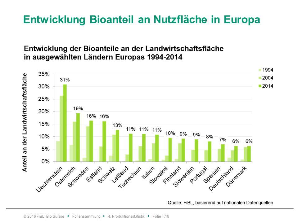 Entwicklung Bioanteil an Nutzfläche in Europa © 2016 FiBL, Bio Suisse Foliensammlung 4.