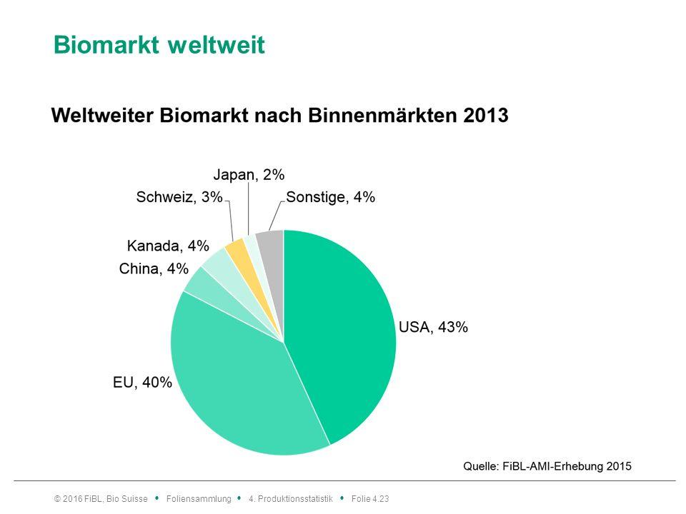 Biomarkt weltweit © 2016 FiBL, Bio Suisse Foliensammlung 4. Produktionsstatistik Folie 4.23