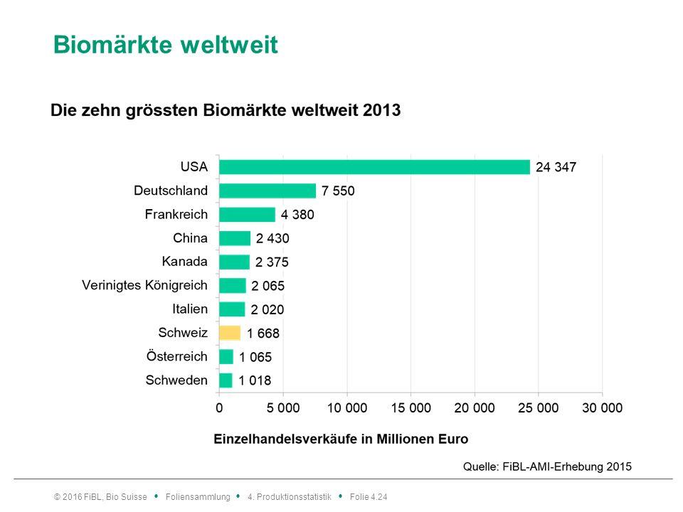 Biomärkte weltweit © 2016 FiBL, Bio Suisse Foliensammlung 4. Produktionsstatistik Folie 4.24
