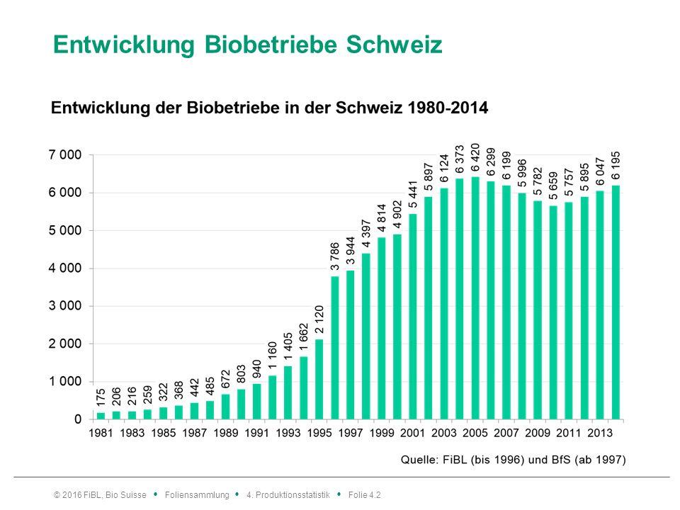 Entwicklung Biobetriebe Schweiz © 2016 FiBL, Bio Suisse Foliensammlung 4.