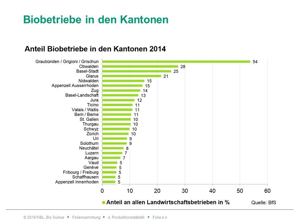 Biobetriebe in den Kantonen © 2016 FiBL, Bio Suisse Foliensammlung 4.