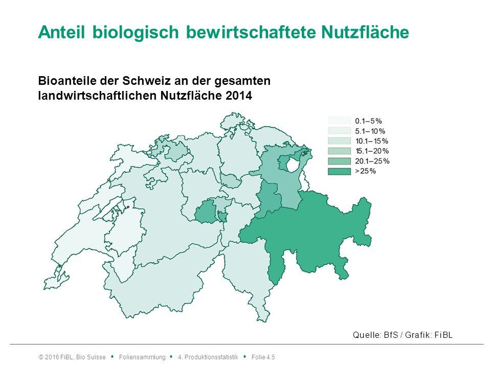 Anteil biologisch bewirtschaftete Nutzfläche Quelle: BfS / Grafik: FiBL © 2016 FiBL, Bio Suisse Foliensammlung 4.