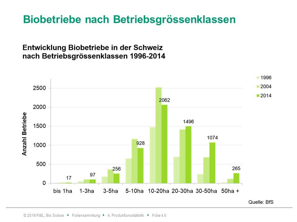 Biobetriebe nach Betriebsgrössenklassen © 2016 FiBL, Bio Suisse Foliensammlung 4.