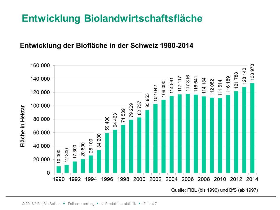 Entwicklung Biolandwirtschaftsfläche © 2016 FiBL, Bio Suisse Foliensammlung 4.