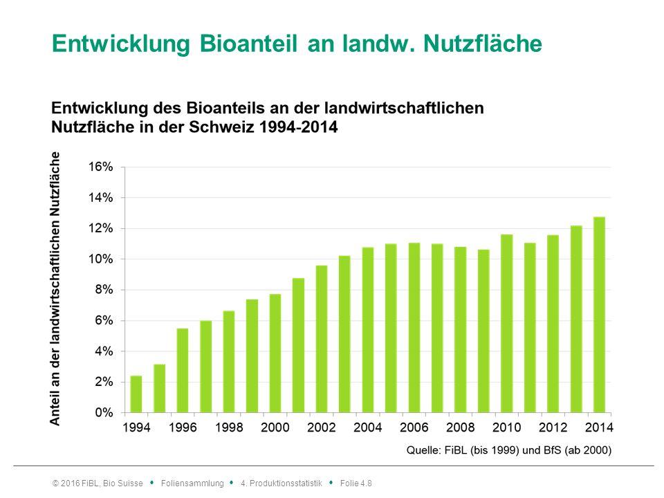 Entwicklung Bioanteil an landw. Nutzfläche © 2016 FiBL, Bio Suisse Foliensammlung 4.
