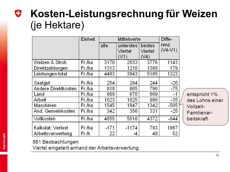12 Kosten-Leistungsrechnung für Weizen (je Hektare) 561 Beobachtungen Viertel eingeteilt anhand der Arbeitsverwertung entspricht 1% des Lohns einer Vollzeit- Familienar- beitskraft