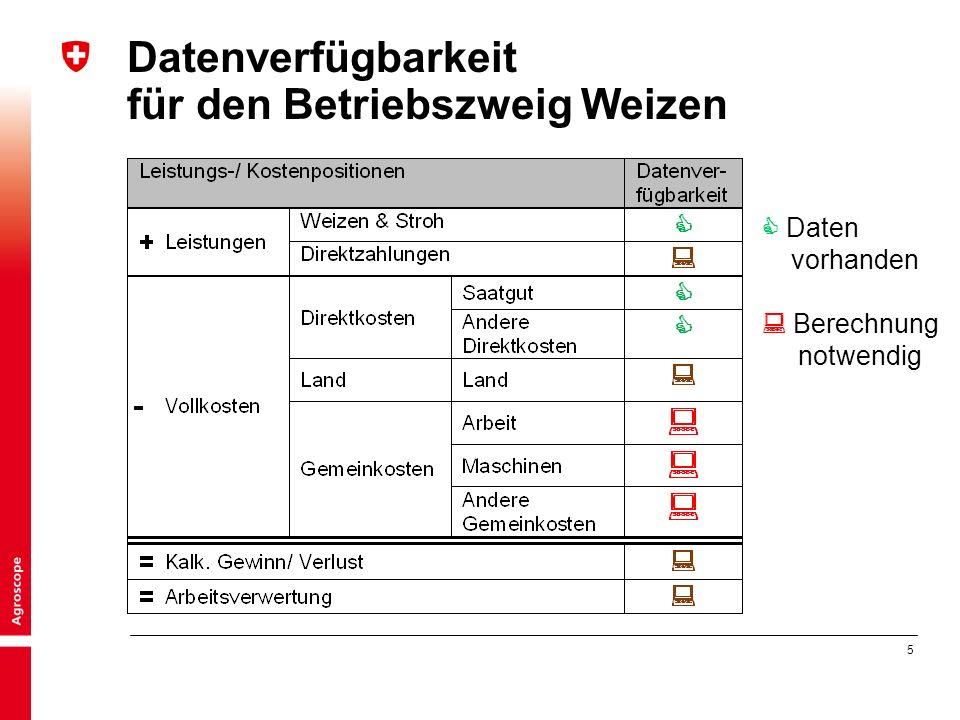 5 Datenverfügbarkeit für den Betriebszweig Weizen  Daten vorhanden  Berechnung notwendig