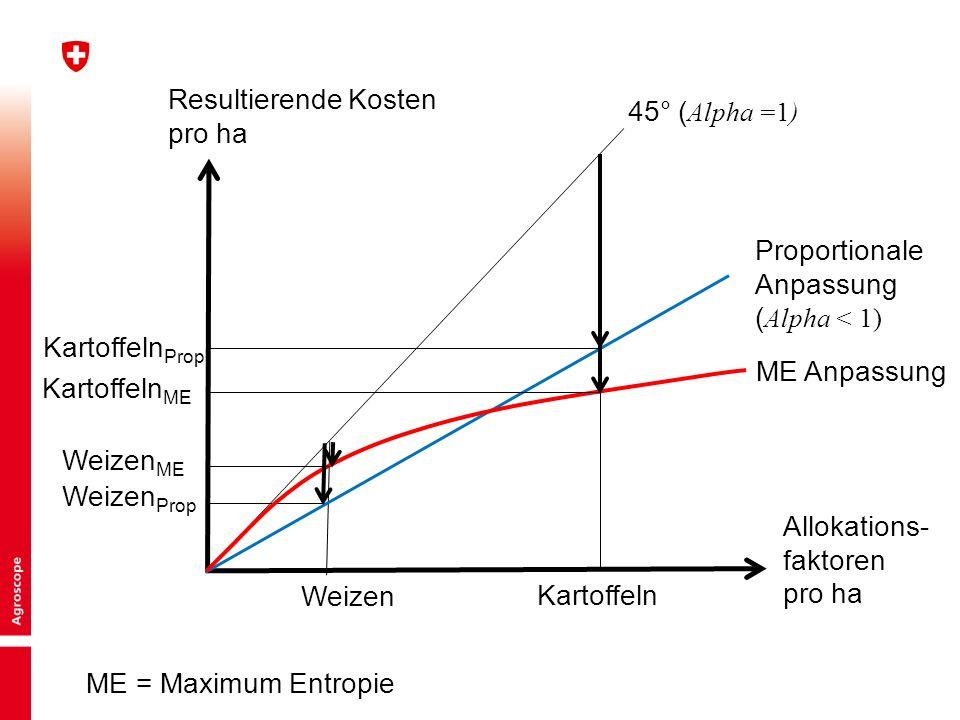 9 Allokations- faktoren pro ha Resultierende Kosten pro ha Weizen Prop Weizen Kartoffeln 45° ( Alpha =1) Proportionale Anpassung ( Alpha < 1) Kartoffeln Prop Kartoffeln ME Weizen ME ME Anpassung ME = Maximum Entropie