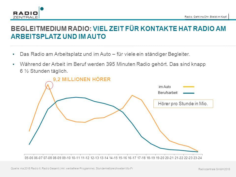 Radio. Geht ins Ohr. Bleibt im Kopf. Radiozentrale GmbH 2015 BEGLEITMEDIUM RADIO: VIEL ZEIT FÜR KONTAKTE HAT RADIO AM ARBEITSPLATZ UND IM AUTO Quelle: