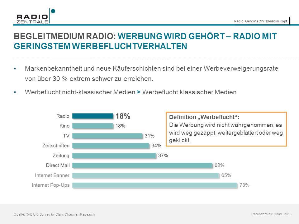 Radio. Geht ins Ohr. Bleibt im Kopf. Radiozentrale GmbH 2015 Quelle: RAB UK, Survey by Clarc Chapman Research  Markenbekanntheit und neue Käuferschic