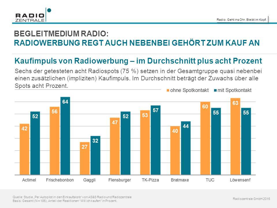 """Radio. Geht ins Ohr. Bleibt im Kopf. Radiozentrale GmbH 2015 Quelle: Studie """"Per Autopilot in den Einkaufskorb"""" von AS&S Radio und Radiozentrale Basis"""