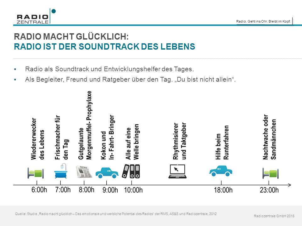 """Radio. Geht ins Ohr. Bleibt im Kopf. Radiozentrale GmbH 2015 RADIO MACHT GLÜCKLICH: RADIO IST DER SOUNDTRACK DES LEBENS Quelle: Studie """"Radio macht gl"""