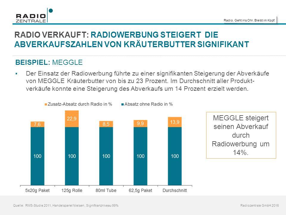Radio. Geht ins Ohr. Bleibt im Kopf. Radiozentrale GmbH 2015 RADIO VERKAUFT: RADIOWERBUNG STEIGERT DIE ABVERKAUFSZAHLEN VON KRÄUTERBUTTER SIGNIFIKANT