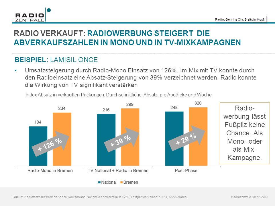 Radio. Geht ins Ohr. Bleibt im Kopf. Radiozentrale GmbH 2015 RADIO VERKAUFT: RADIOWERBUNG STEIGERT DIE ABVERKAUFSZAHLEN IN MONO UND IN TV-MIXKAMPAGNEN
