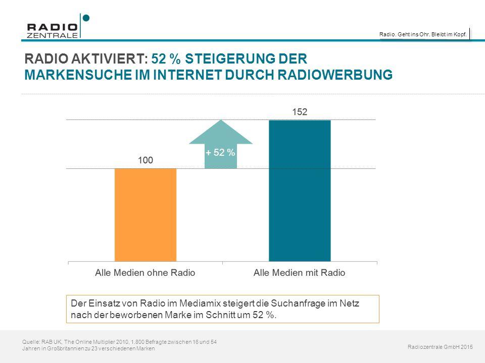 Radio. Geht ins Ohr. Bleibt im Kopf. Radiozentrale GmbH 2015 Quelle: RAB UK, The Online Multiplier 2010, 1.800 Befragte zwischen 16 und 54 Jahren in G