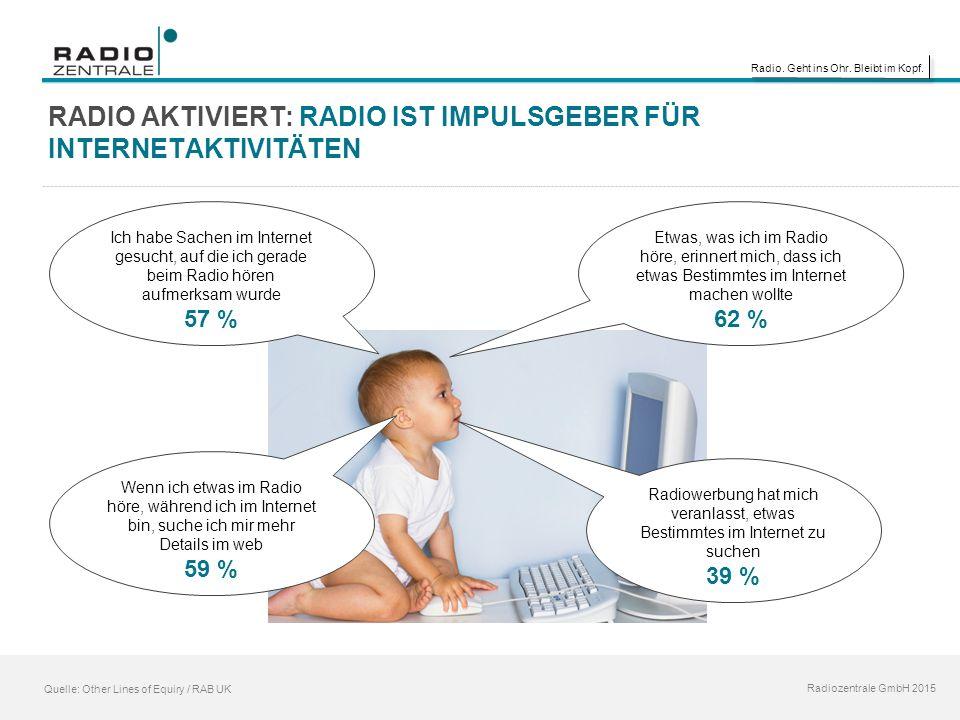 Radio. Geht ins Ohr. Bleibt im Kopf. Radiozentrale GmbH 2015 Quelle: Other Lines of Equiry / RAB UK RADIO AKTIVIERT: RADIO IST IMPULSGEBER FÜR INTERNE