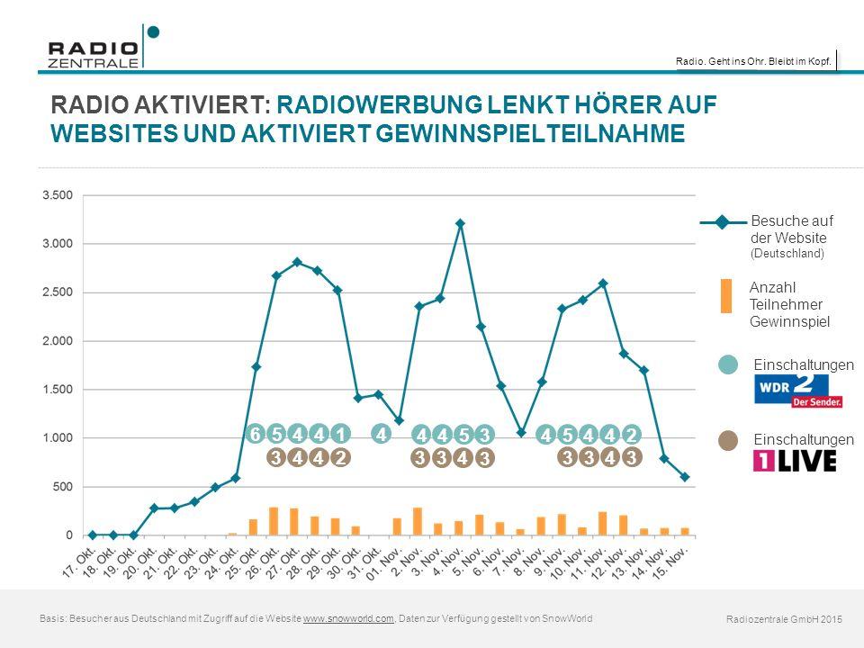 Radio. Geht ins Ohr. Bleibt im Kopf. Radiozentrale GmbH 2015 Basis: Besucher aus Deutschland mit Zugriff auf die Website www.snowworld.com, Daten zur