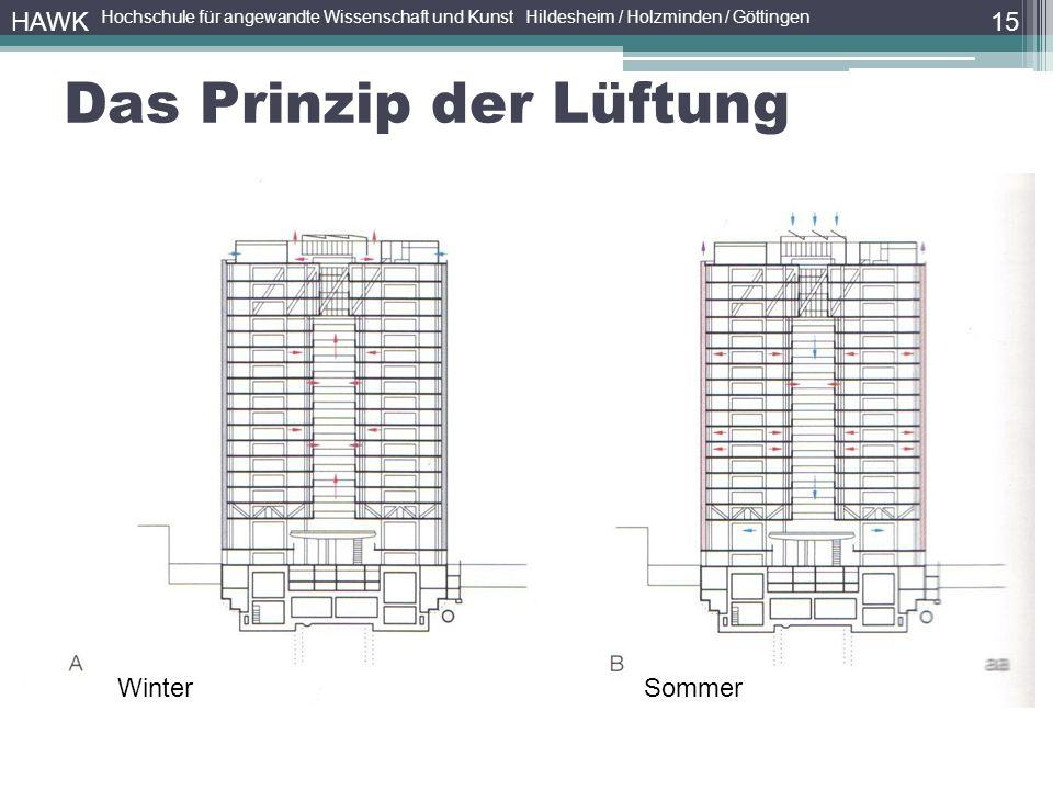 15 HAWK Hochschule für angewandte Wissenschaft und Kunst Hildesheim / Holzminden / Göttingen Das Prinzip der Lüftung WinterSommer