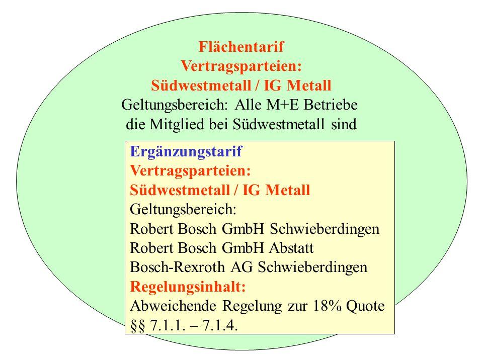Flächentarif Vertragsparteien: Südwestmetall / IG Metall Geltungsbereich: Alle M+E Betriebe die Mitglied bei Südwestmetall sind Ergänzungstarif Vertragsparteien: Südwestmetall / IG Metall Geltungsbereich: Robert Bosch GmbH Schwieberdingen Robert Bosch GmbH Abstatt Bosch-Rexroth AG Schwieberdingen Regelungsinhalt: Abweichende Regelung zur 18% Quote §§ 7.1.1.
