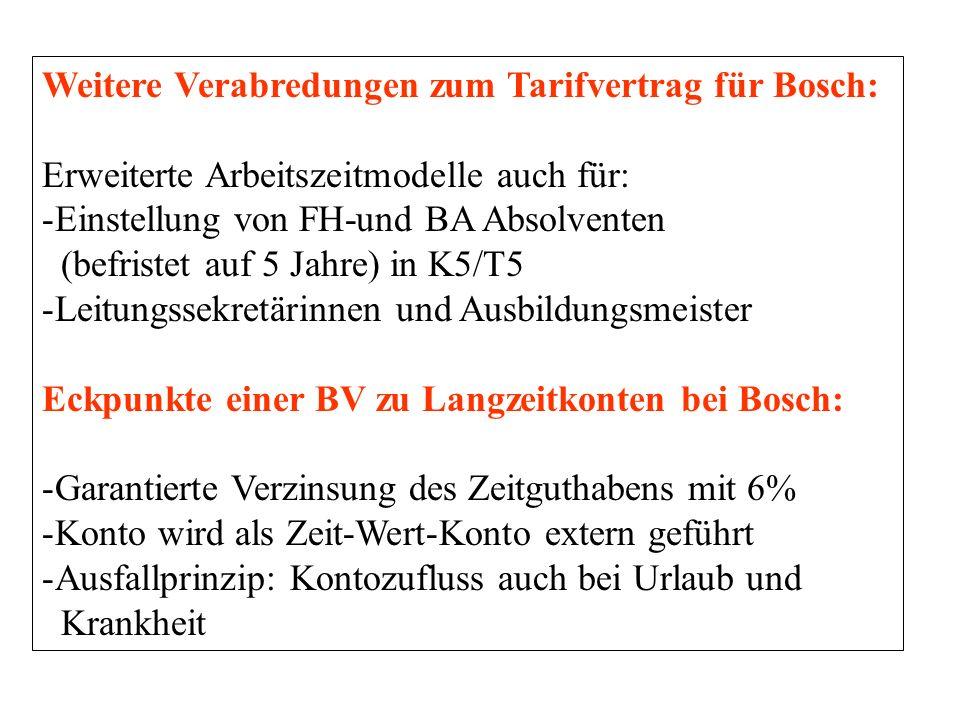 Weitere Verabredungen zum Tarifvertrag für Bosch: Erweiterte Arbeitszeitmodelle auch für: -Einstellung von FH-und BA Absolventen (befristet auf 5 Jahre) in K5/T5 -Leitungssekretärinnen und Ausbildungsmeister Eckpunkte einer BV zu Langzeitkonten bei Bosch: -Garantierte Verzinsung des Zeitguthabens mit 6% -Konto wird als Zeit-Wert-Konto extern geführt -Ausfallprinzip: Kontozufluss auch bei Urlaub und Krankheit