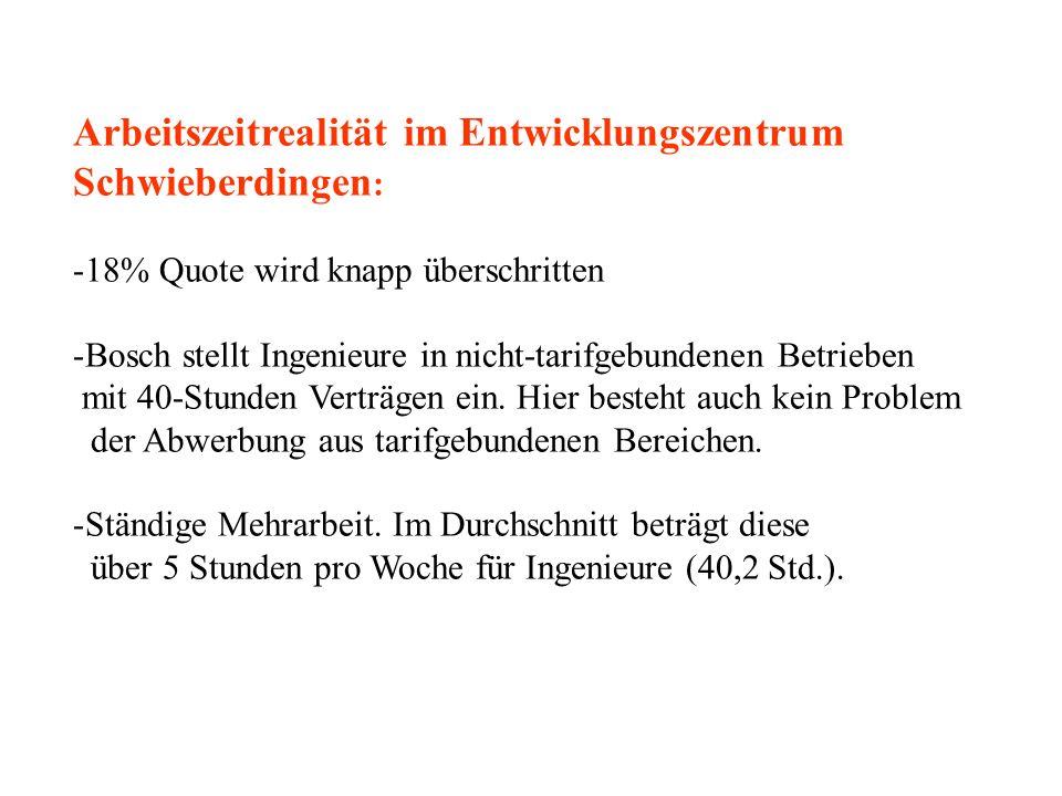 Arbeitszeitrealität im Entwicklungszentrum Schwieberdingen : -18% Quote wird knapp überschritten -Bosch stellt Ingenieure in nicht-tarifgebundenen Betrieben mit 40-Stunden Verträgen ein.