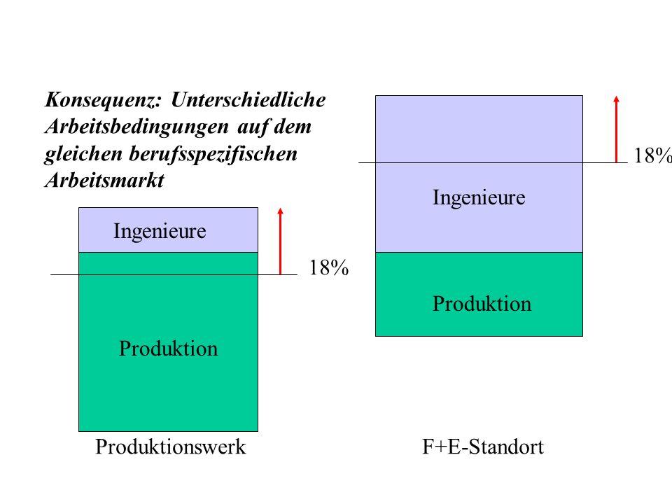 18% Ingenieure Produktion Produktionswerk F+E-Standort Konsequenz: Unterschiedliche Arbeitsbedingungen auf dem gleichen berufsspezifischen Arbeitsmarkt
