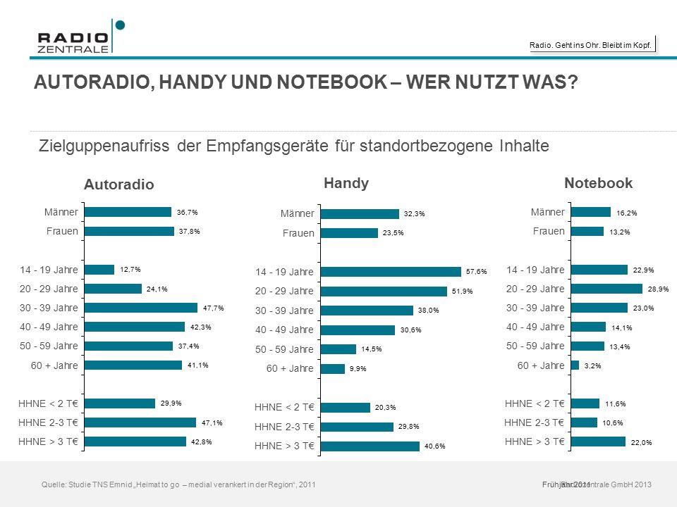 """Radio. Geht ins Ohr. Bleibt im Kopf. Radiozentrale GmbH 2013 Quelle: Studie TNS Emnid """"Heimat to go – medial verankert in der Region"""", 2011 AUTORADIO,"""