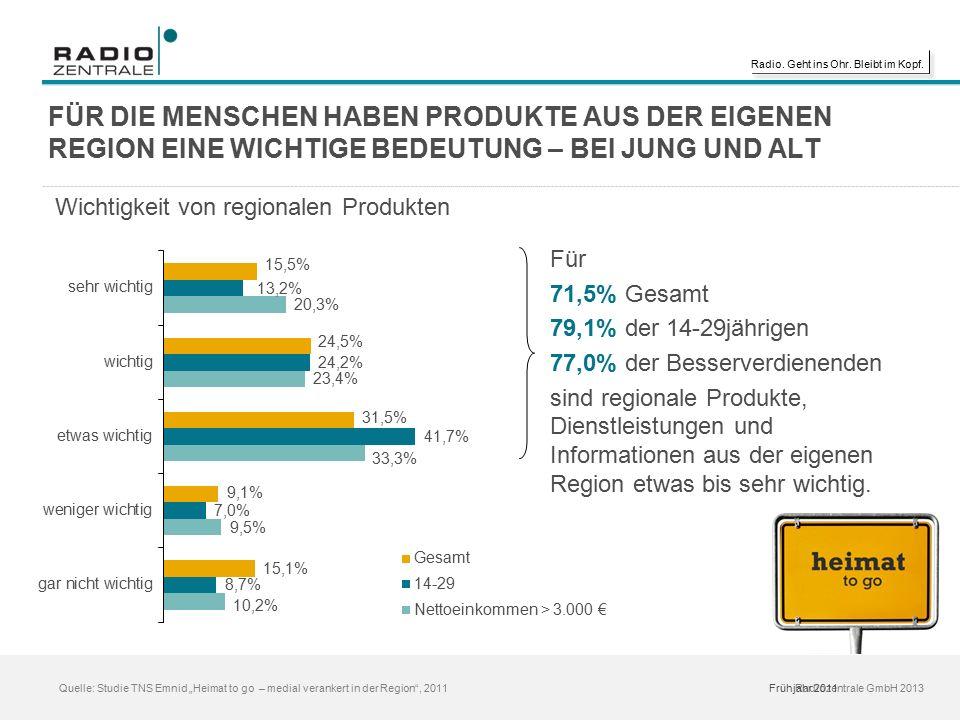 """Radio. Geht ins Ohr. Bleibt im Kopf. Radiozentrale GmbH 2013 Quelle: Studie TNS Emnid """"Heimat to go – medial verankert in der Region"""", 2011 FÜR DIE ME"""