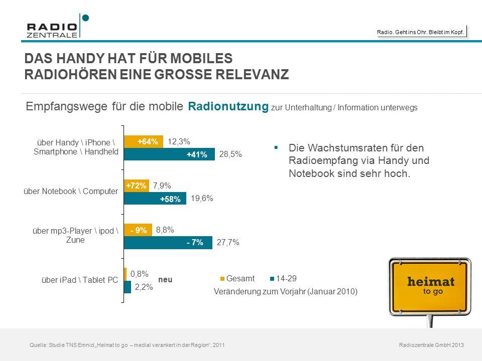 """Radio. Geht ins Ohr. Bleibt im Kopf. Radiozentrale GmbH 2013 Quelle: Studie TNS Emnid """"Heimat to go – medial verankert in der Region"""", 2011 DAS HANDY"""