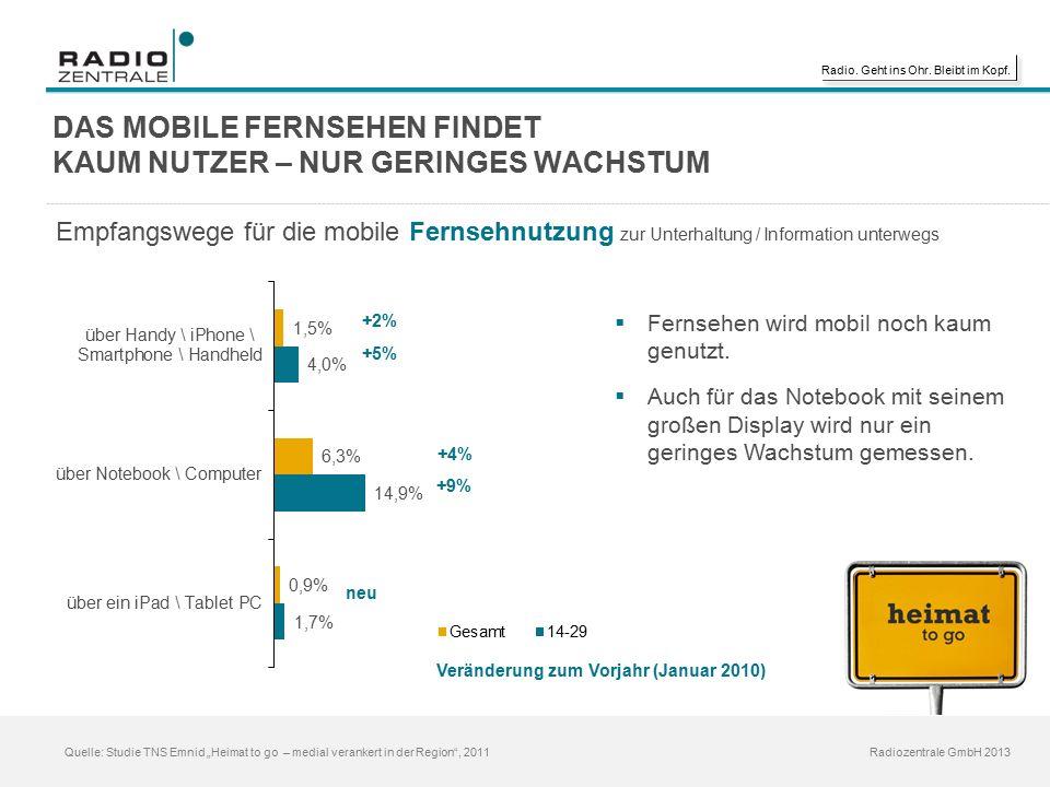 """Radio. Geht ins Ohr. Bleibt im Kopf. Radiozentrale GmbH 2013 Quelle: Studie TNS Emnid """"Heimat to go – medial verankert in der Region"""", 2011 DAS MOBILE"""