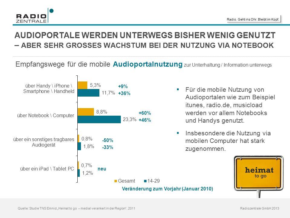 """Radio. Geht ins Ohr. Bleibt im Kopf. Radiozentrale GmbH 2013 Quelle: Studie TNS Emnid """"Heimat to go – medial verankert in der Region"""", 2011 AUDIOPORTA"""