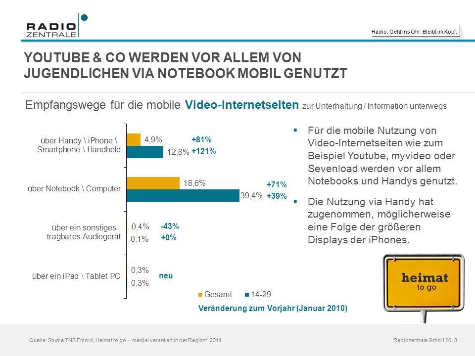"""Radio. Geht ins Ohr. Bleibt im Kopf. Radiozentrale GmbH 2013 Quelle: Studie TNS Emnid """"Heimat to go – medial verankert in der Region"""", 2011 YOUTUBE &"""