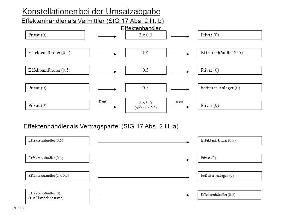 PP 209 Privat (0)2 x 0.5Privat (0) Effektenh ä ndler (0.5) (0) Effektenh ä ndler (0.5) 0.5Privat (0) 0.5befreiter Anleger (0) Privat (0) 2 x 0.5 (nich