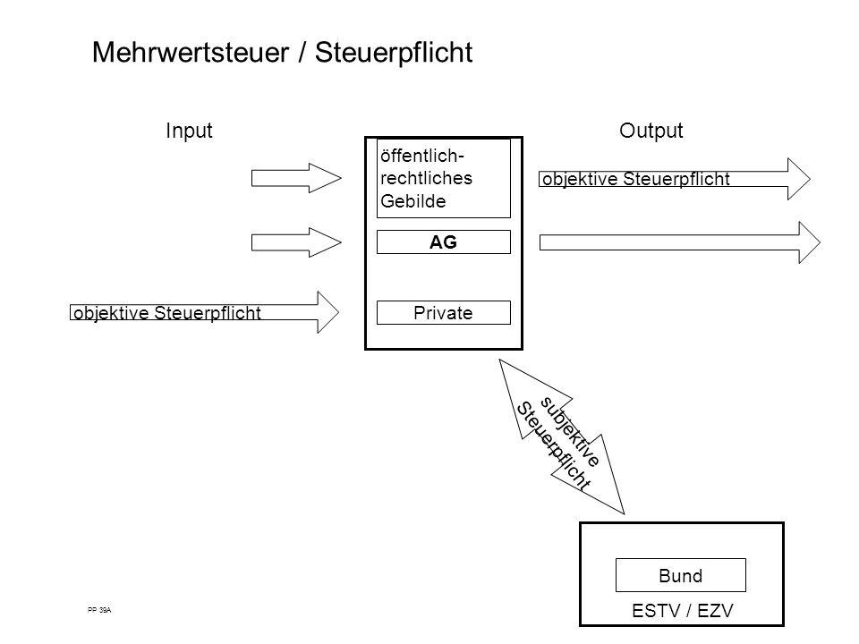 Mehrwertsteuer / Steuerpflicht InputOutput PP 39A AG Private öffentlich- rechtliches Gebilde Bund subjektive Steuerpflicht objektive Steuerpflicht EST