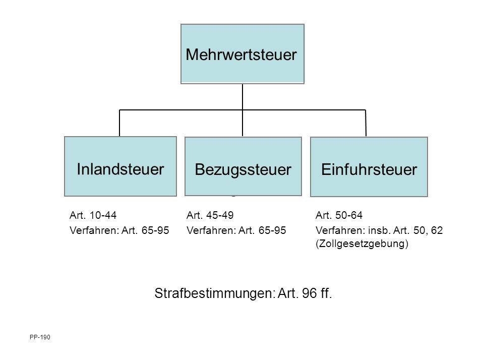 Inlandsteuer Bezugssteuer Mehrwertsteuer Bezugssteuer Inlandsteuer Einfuhrsteuer PP-190 Art. 10-44 Verfahren: Art. 65-95 Art. 45-49 Verfahren: Art. 65