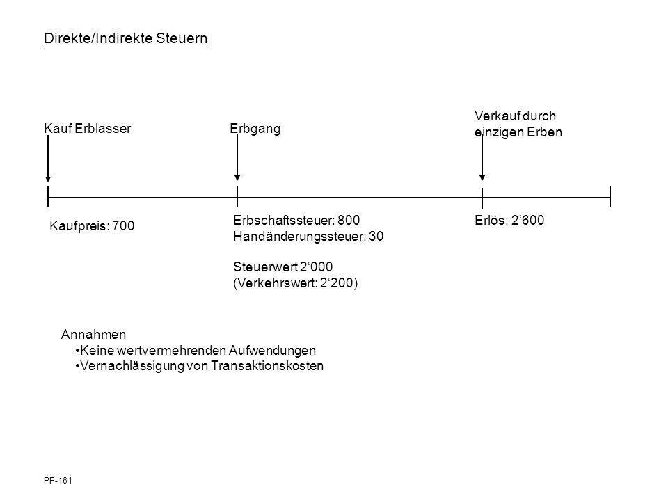 Direkte/Indirekte Steuern Kauf ErblasserErbgang Verkauf durch einzigen Erben Kaufpreis: 700 Erbschaftssteuer: 800 Handänderungssteuer: 30 Steuerwert 2
