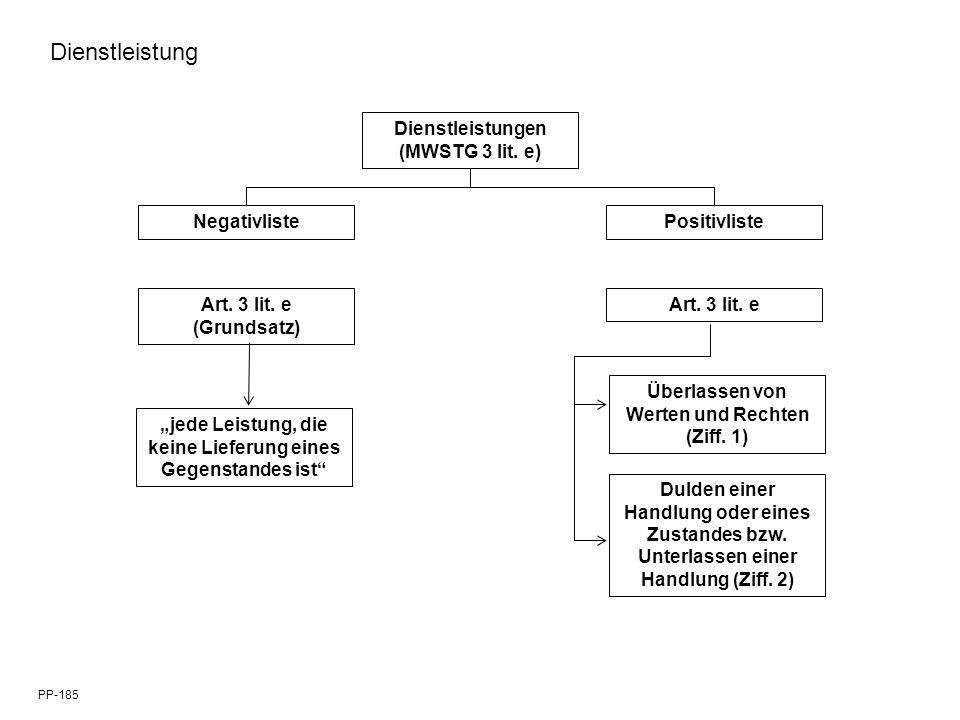 Dienstleistungen (MWSTG 3 lit. e) NegativlistePositivliste Art. 3 lit. e Überlassen von Werten und Rechten (Ziff. 1) Art. 3 lit. e (Grundsatz) Dulden