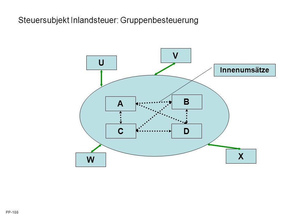 A B CD Innenumsätze U V W X Steuersubjekt Inlandsteuer: Gruppenbesteuerung PP-188