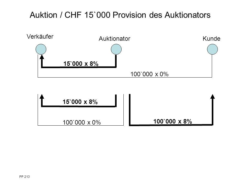 100`000 x 0% 15`000 x 8% Verkäufer Auktionator PP 213 Kunde 15`000 x 8% 100`000 x 0% 100`000 x 8% Auktion / CHF 15`000 Provision des Auktionators