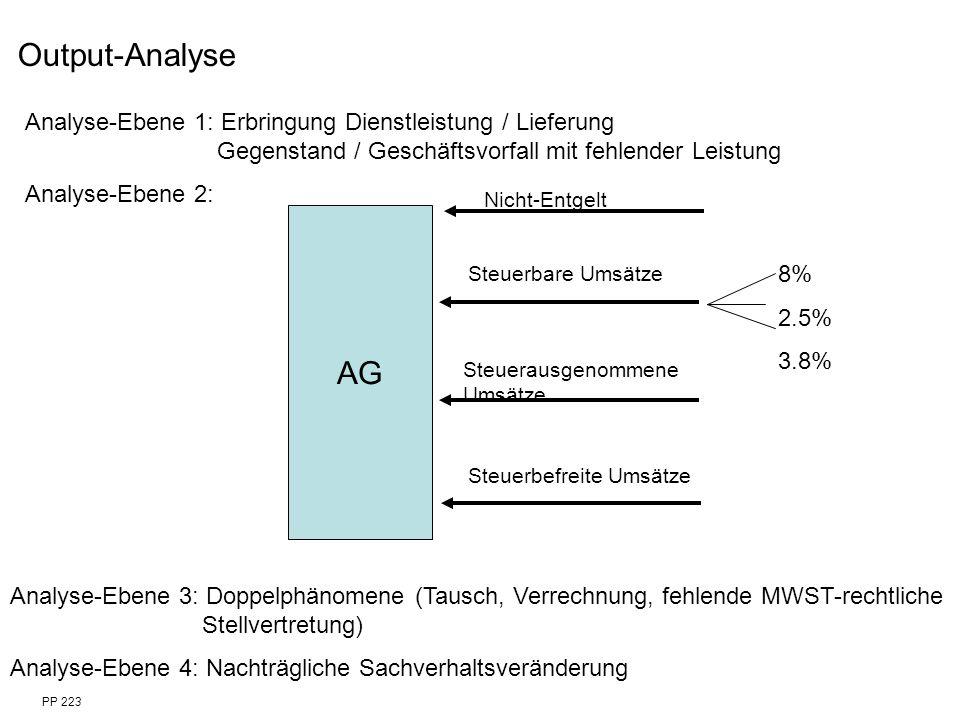 AG Nicht-Entgelt Steuerbare Umsätze Steuerausgenommene Umsätze Steuerbefreite Umsätze 8% 2.5% 3.8% Output-Analyse Analyse-Ebene 1: Erbringung Dienstle