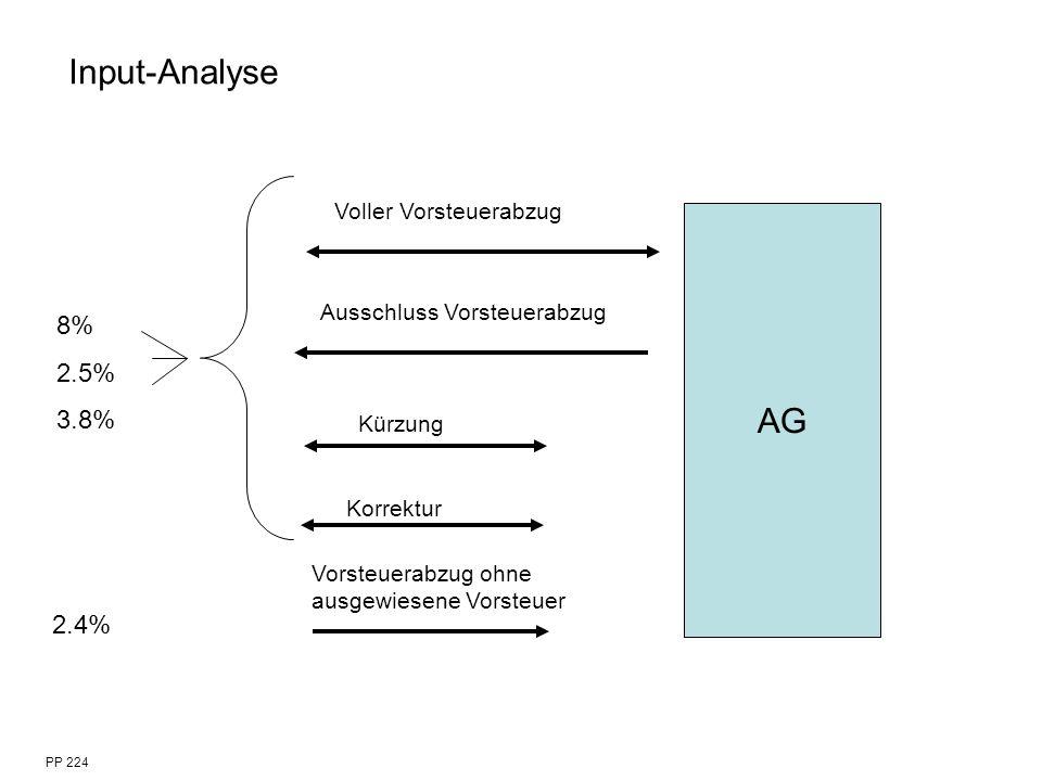 AG Voller Vorsteuerabzug Ausschluss Vorsteuerabzug Korrektur Vorsteuerabzug ohne ausgewiesene Vorsteuer PP 224 Input-Analyse Kürzung 8% 2.5% 3.8% 2.4%