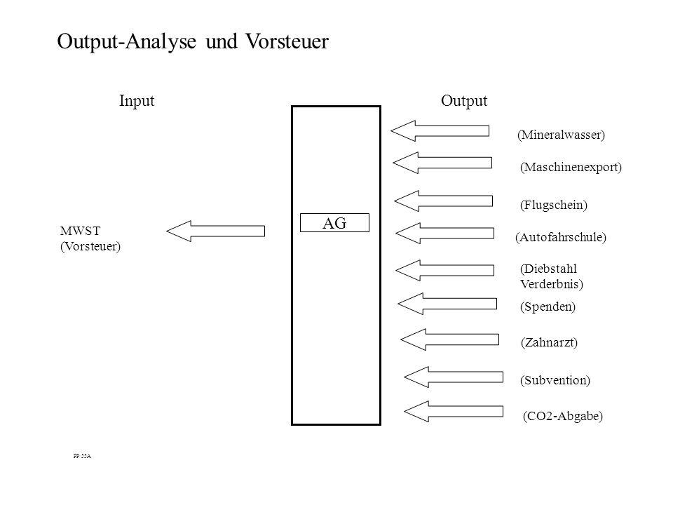 Output-Analyse und Vorsteuer InputOutput AG PP 55A (Mineralwasser) (Maschinenexport) (Flugschein) (Diebstahl Verderbnis) MWST (Vorsteuer) (Spenden) (Z