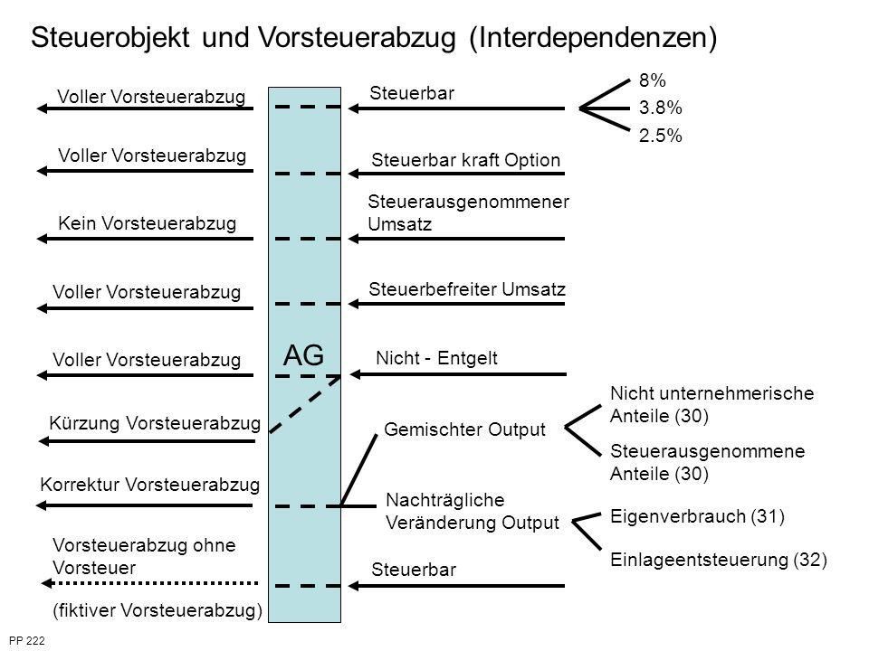 PP 222 Steuerobjekt und Vorsteuerabzug (Interdependenzen) AG Voller Vorsteuerabzug Kein Vorsteuerabzug Kürzung Vorsteuerabzug Korrektur Vorsteuerabzug